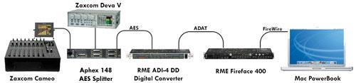 Zaxcom Cameo --AES--> RME ADE-4 DD Digital Converter --ADAT--> RME Fireface 400 --(FireWire)--> Mac PoweBook