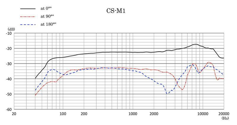 Sanken_CS-M1%20-%20Frequency%20Response.